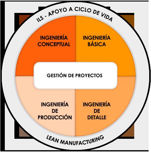 servicios-technoprohispania